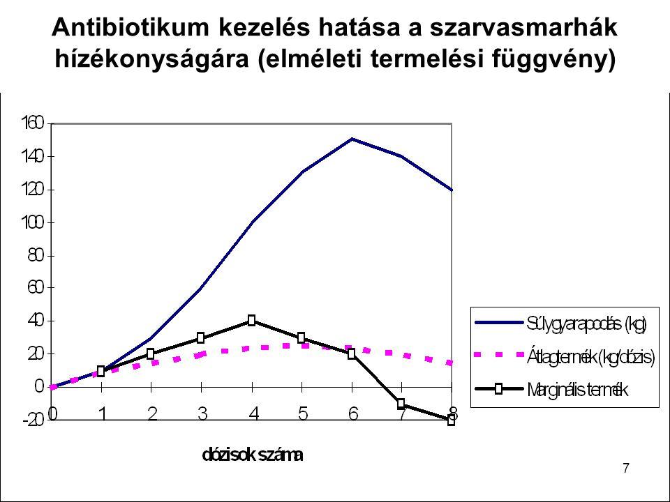 Antibiotikum kezelés hatása a szarvasmarhák hízékonyságára (elméleti termelési függvény) 7