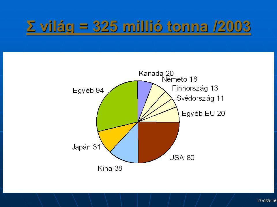 17:079:16 Σ világ = 325 millió tonna /2003