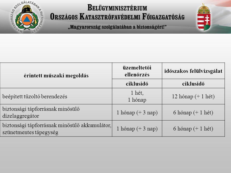 érintett műszaki megoldás üzemeltetői ellenőrzés időszakos felülvizsgálat ciklusidő beépített tűzoltó berendezés 1 hét, 1 hónap 12 hónap (+ 1 hét) biztonsági tápforrásnak minősülő dízelaggregátor 1 hónap (+ 3 nap)6 hónap (+ 1 hét) biztonsági tápforrásnak minősülő akkumulátor, szünetmentes tápegység 1 hónap (+ 3 nap)6 hónap (+ 1 hét)