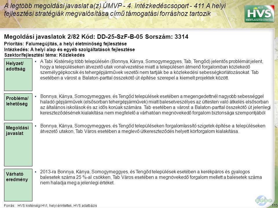 115 Forrás:HVS kistérségi HVI, helyi érintettek, HVS adatbázis Megoldási javaslatok 2/82 Kód: DD-25-SzF-B-05 Sorszám: 3314 A legtöbb megoldási javaslat a(z) ÚMVP - 4.