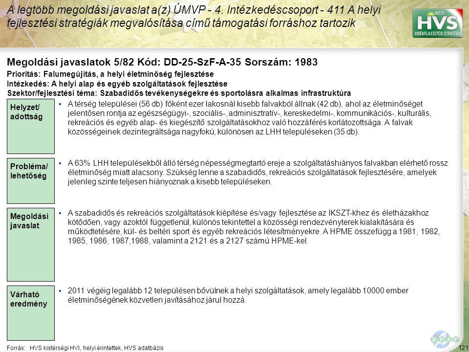 121 Forrás:HVS kistérségi HVI, helyi érintettek, HVS adatbázis Megoldási javaslatok 5/82 Kód: DD-25-SzF-A-35 Sorszám: 1983 A legtöbb megoldási javaslat a(z) ÚMVP - 4.