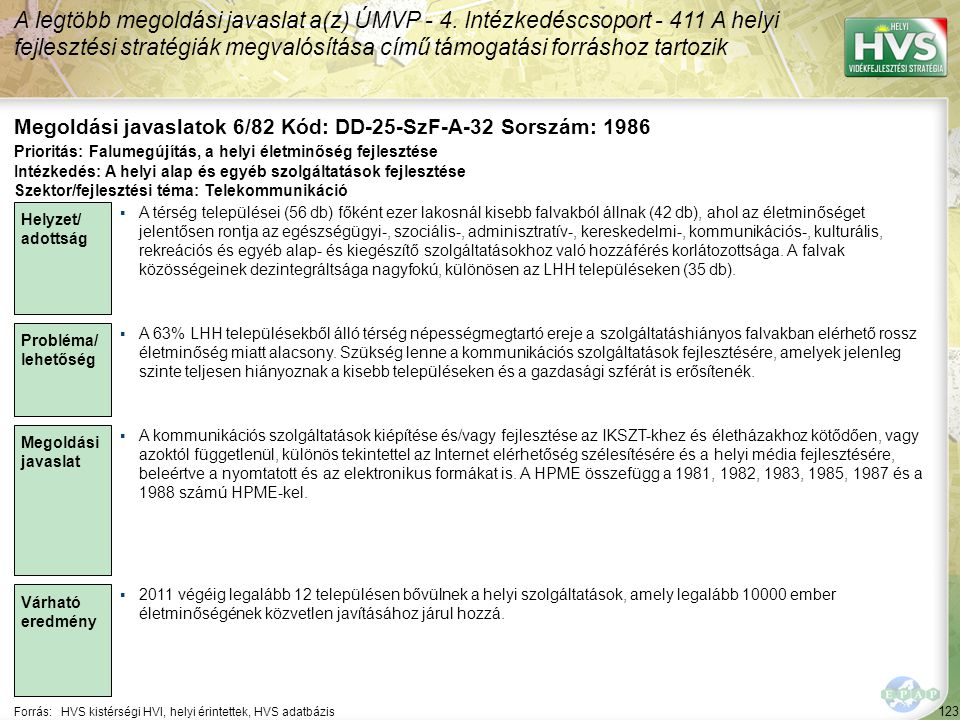 123 Forrás:HVS kistérségi HVI, helyi érintettek, HVS adatbázis Megoldási javaslatok 6/82 Kód: DD-25-SzF-A-32 Sorszám: 1986 A legtöbb megoldási javaslat a(z) ÚMVP - 4.