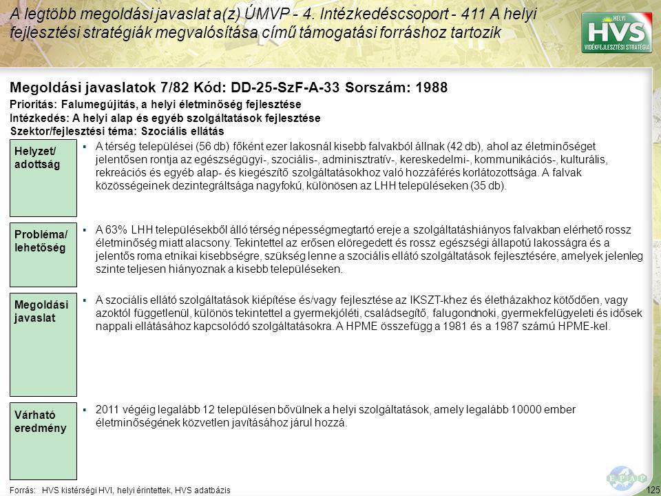 125 Forrás:HVS kistérségi HVI, helyi érintettek, HVS adatbázis Megoldási javaslatok 7/82 Kód: DD-25-SzF-A-33 Sorszám: 1988 A legtöbb megoldási javaslat a(z) ÚMVP - 4.