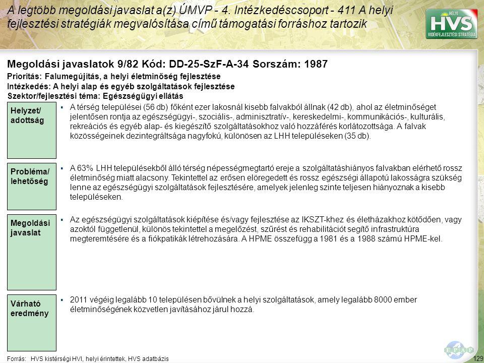 129 Forrás:HVS kistérségi HVI, helyi érintettek, HVS adatbázis Megoldási javaslatok 9/82 Kód: DD-25-SzF-A-34 Sorszám: 1987 A legtöbb megoldási javaslat a(z) ÚMVP - 4.
