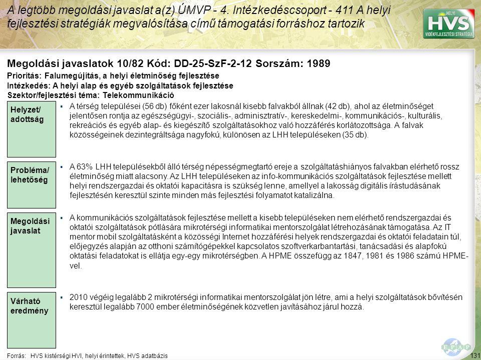 131 Forrás:HVS kistérségi HVI, helyi érintettek, HVS adatbázis Megoldási javaslatok 10/82 Kód: DD-25-SzF-2-12 Sorszám: 1989 A legtöbb megoldási javaslat a(z) ÚMVP - 4.