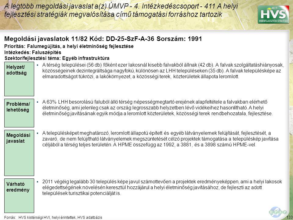 133 Forrás:HVS kistérségi HVI, helyi érintettek, HVS adatbázis Megoldási javaslatok 11/82 Kód: DD-25-SzF-A-36 Sorszám: 1991 A legtöbb megoldási javaslat a(z) ÚMVP - 4.