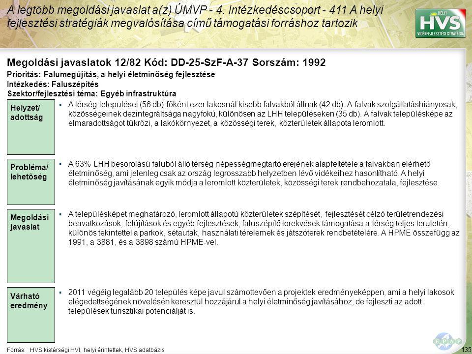 135 Forrás:HVS kistérségi HVI, helyi érintettek, HVS adatbázis Megoldási javaslatok 12/82 Kód: DD-25-SzF-A-37 Sorszám: 1992 A legtöbb megoldási javaslat a(z) ÚMVP - 4.