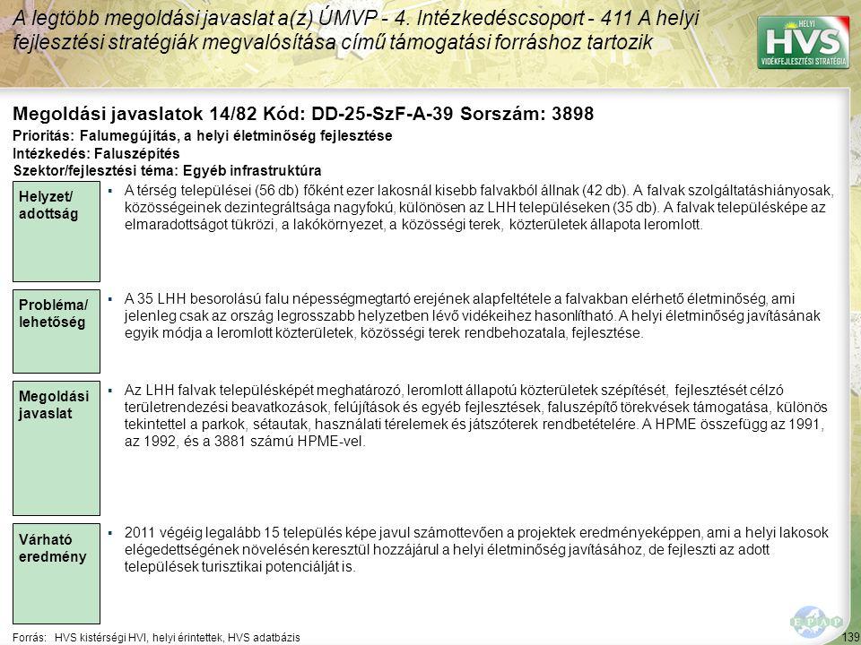 139 Forrás:HVS kistérségi HVI, helyi érintettek, HVS adatbázis Megoldási javaslatok 14/82 Kód: DD-25-SzF-A-39 Sorszám: 3898 A legtöbb megoldási javaslat a(z) ÚMVP - 4.