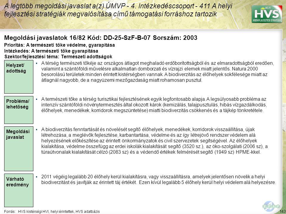 143 Forrás:HVS kistérségi HVI, helyi érintettek, HVS adatbázis Megoldási javaslatok 16/82 Kód: DD-25-SzF-B-07 Sorszám: 2003 A legtöbb megoldási javaslat a(z) ÚMVP - 4.
