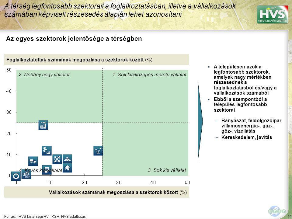 14 Forrás:HVS kistérségi HVI, KSH, HVS adatbázis Az egyes szektorok jelentősége a térségben A térség legfontosabb szektorait a foglalkoztatásban, illetve a vállalkozások számában képviselt részesedés alapján lehet azonosítani Foglalkoztatottak számának megoszlása a szektorok között (%) Vállalkozások számának megoszlása a szektorok között (%) ▪A településen azok a legfontosabb szektorok, amelyek nagy mértékben részesednek a foglalkoztatásból és/vagy a vállalkozások számából ▪Ebből a szempontból a település legfontosabb szektorai –Bányászat, feldolgozóipar, villamosenergia-, gáz-, gőz-, vízellátás –Kereskedelem, javítás 1.