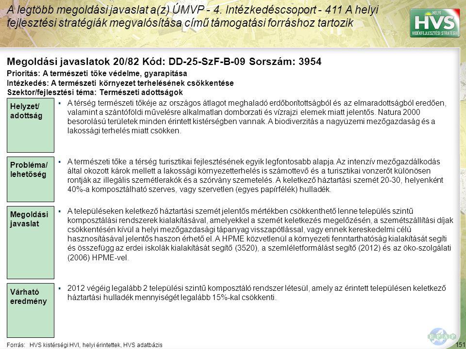 151 Forrás:HVS kistérségi HVI, helyi érintettek, HVS adatbázis Megoldási javaslatok 20/82 Kód: DD-25-SzF-B-09 Sorszám: 3954 A legtöbb megoldási javaslat a(z) ÚMVP - 4.