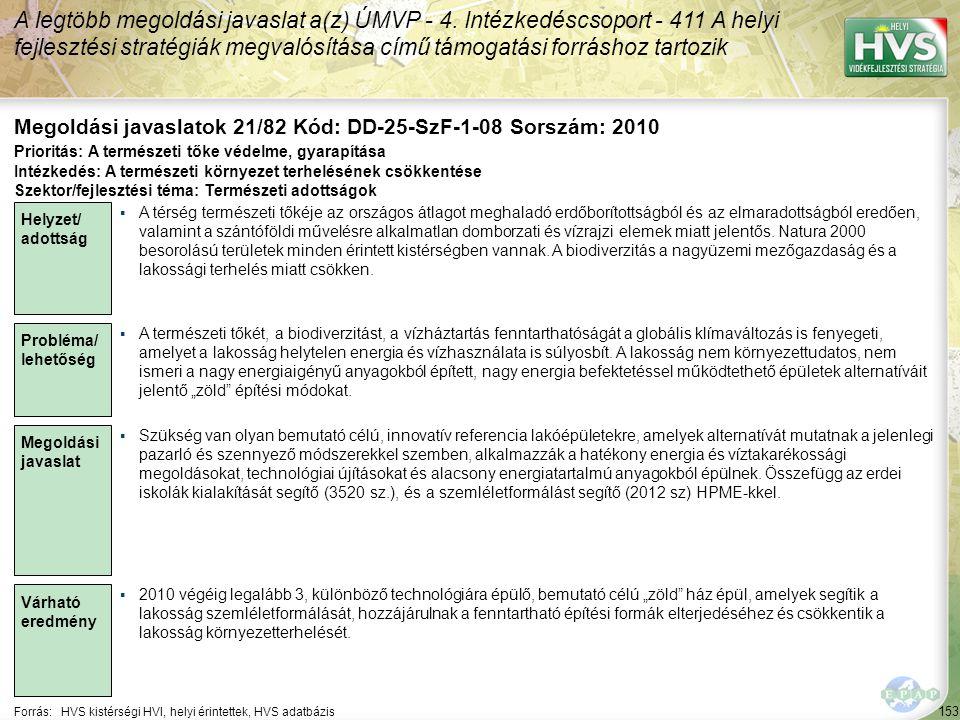 153 Forrás:HVS kistérségi HVI, helyi érintettek, HVS adatbázis Megoldási javaslatok 21/82 Kód: DD-25-SzF-1-08 Sorszám: 2010 A legtöbb megoldási javaslat a(z) ÚMVP - 4.