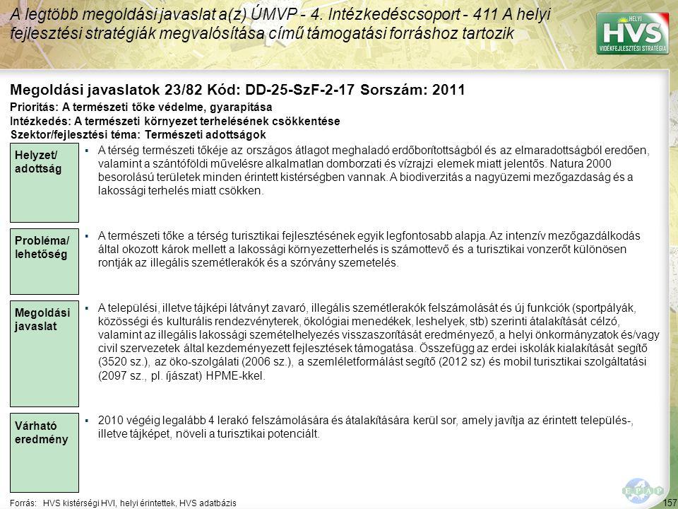157 Forrás:HVS kistérségi HVI, helyi érintettek, HVS adatbázis Megoldási javaslatok 23/82 Kód: DD-25-SzF-2-17 Sorszám: 2011 A legtöbb megoldási javaslat a(z) ÚMVP - 4.
