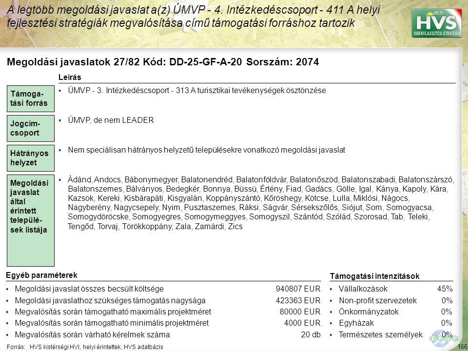 167 Forrás:HVS kistérségi HVI, helyi érintettek, HVS adatbázis Megoldási javaslatok 28/82 Kód: DD-25-GF-A-19 Sorszám: 2069 A legtöbb megoldási javaslat a(z) ÚMVP - 4.