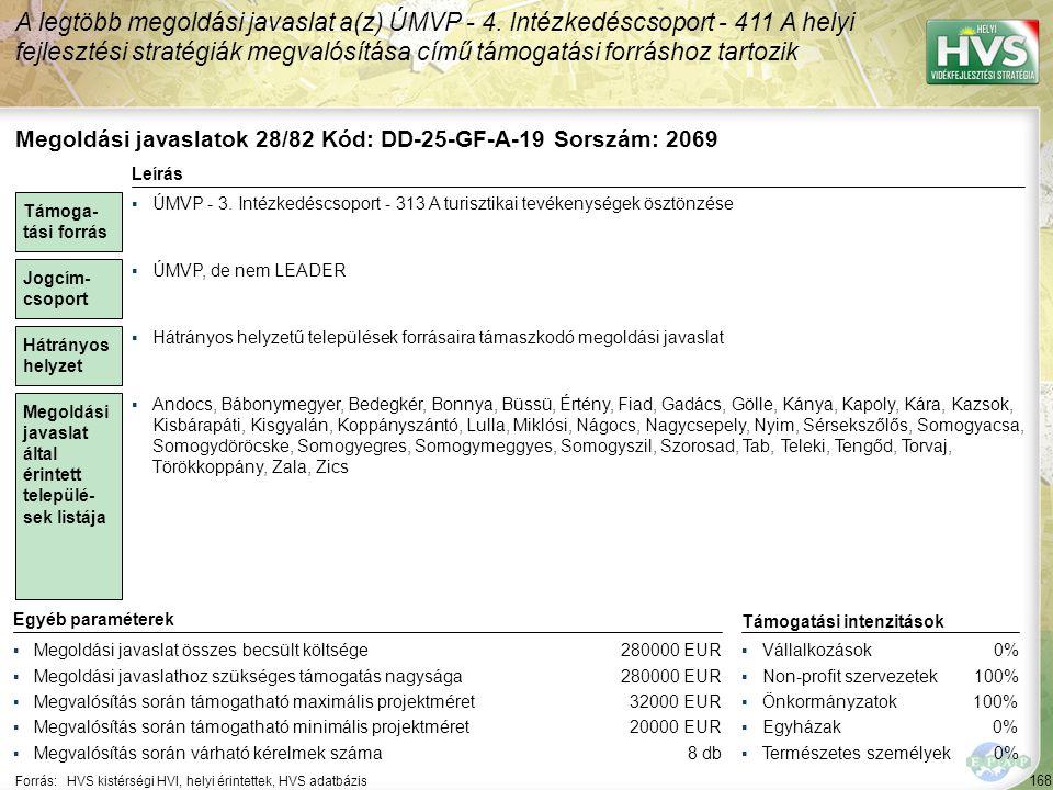 169 Forrás:HVS kistérségi HVI, helyi érintettek, HVS adatbázis Megoldási javaslatok 29/82 Kód: DD-25-GF-A-21 Sorszám: 2076 A legtöbb megoldási javaslat a(z) ÚMVP - 4.