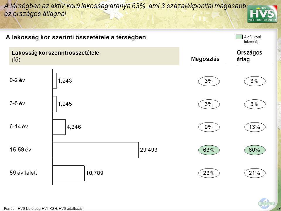 29 Forrás:HVS kistérségi HVI, KSH, HVS adatbázis A lakosság kor szerinti összetétele a térségben A térségben az aktív korú lakosság aránya 63%, ami 3 százalékponttal magasabb az országos átlagnál Lakosság kor szerinti összetétele (fő) Megoszlás 3% 63% 23% 9% Országos átlag 3% 60% 21% 13% Aktív korú lakosság 0-2 év 3-5 év 6-14 év 15-59 év 59 év felett