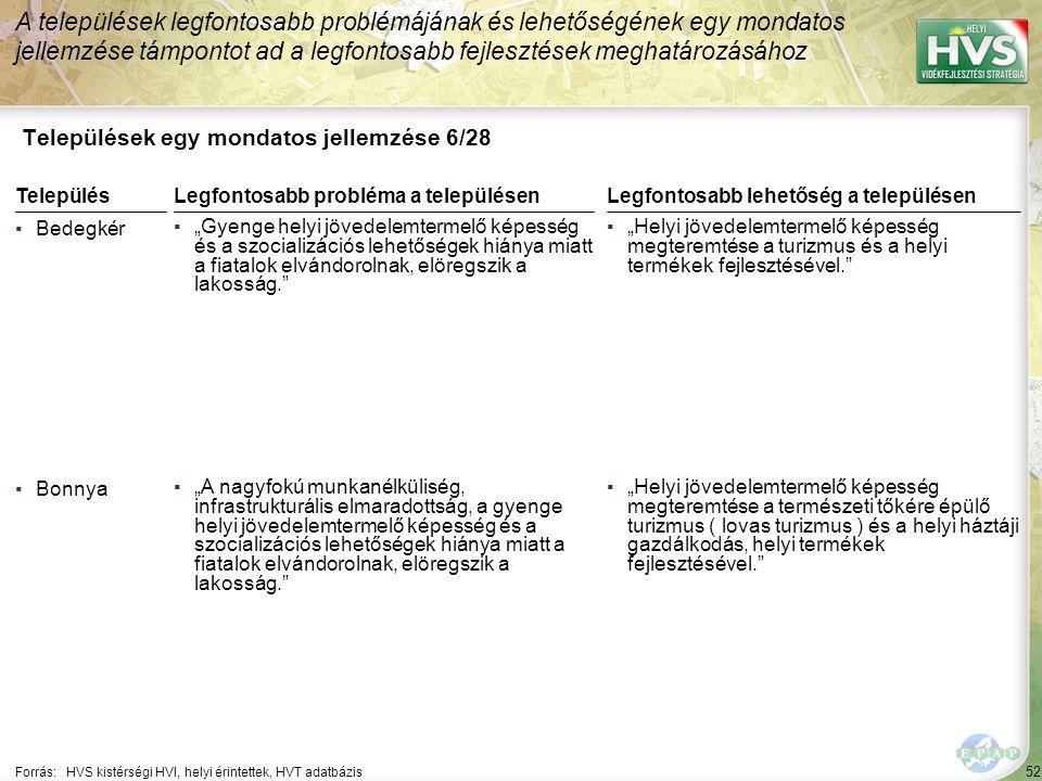 """52 Települések egy mondatos jellemzése 6/28 A települések legfontosabb problémájának és lehetőségének egy mondatos jellemzése támpontot ad a legfontosabb fejlesztések meghatározásához Forrás:HVS kistérségi HVI, helyi érintettek, HVT adatbázis TelepülésLegfontosabb probléma a településen ▪Bedegkér ▪""""Gyenge helyi jövedelemtermelő képesség és a szocializációs lehetőségek hiánya miatt a fiatalok elvándorolnak, elöregszik a lakosság. ▪Bonnya ▪""""A nagyfokú munkanélküliség, infrastrukturális elmaradottság, a gyenge helyi jövedelemtermelő képesség és a szocializációs lehetőségek hiánya miatt a fiatalok elvándorolnak, elöregszik a lakosság. Legfontosabb lehetőség a településen ▪""""Helyi jövedelemtermelő képesség megteremtése a turizmus és a helyi termékek fejlesztésével. ▪""""Helyi jövedelemtermelő képesség megteremtése a természeti tőkére épülő turizmus ( lovas turizmus ) és a helyi háztáji gazdálkodás, helyi termékek fejlesztésével."""