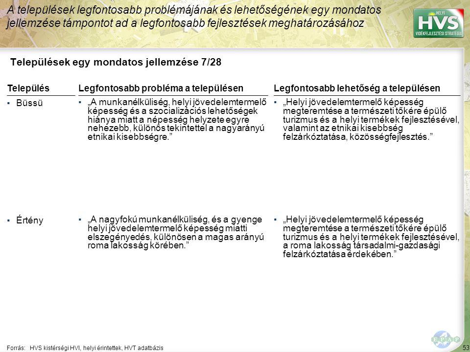 """53 Települések egy mondatos jellemzése 7/28 A települések legfontosabb problémájának és lehetőségének egy mondatos jellemzése támpontot ad a legfontosabb fejlesztések meghatározásához Forrás:HVS kistérségi HVI, helyi érintettek, HVT adatbázis TelepülésLegfontosabb probléma a településen ▪Büssü ▪""""A munkanélküliség, helyi jövedelemtermelő képesség és a szocializációs lehetőségek hiánya miatt a népesség helyzete egyre nehezebb, különös tekintettel a nagyarányú etnikai kisebbségre. ▪Értény ▪""""A nagyfokú munkanélküliség, és a gyenge helyi jövedelemtermelő képesség miatti elszegényedés, különösen a magas arányú roma lakosság körében. Legfontosabb lehetőség a településen ▪""""Helyi jövedelemtermelő képesség megteremtése a természeti tőkére épülő turizmus és a helyi termékek fejlesztésével, valamint az etnikai kisebbség felzárkóztatása, közösségfejlesztés. ▪""""Helyi jövedelemtermelő képesség megteremtése a természeti tőkére épülő turizmus és a helyi termékek fejlesztésével, a roma lakosság társadalmi-gazdasági felzárkóztatása érdekében."""