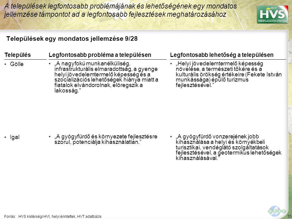 """55 Települések egy mondatos jellemzése 9/28 A települések legfontosabb problémájának és lehetőségének egy mondatos jellemzése támpontot ad a legfontosabb fejlesztések meghatározásához Forrás:HVS kistérségi HVI, helyi érintettek, HVT adatbázis TelepülésLegfontosabb probléma a településen ▪Gölle ▪""""A nagyfokú munkanélküliség, infrastrukturális elmaradottság, a gyenge helyi jövedelemtermelő képesség és a szocializációs lehetőségek hiánya miatt a fiatalok elvándorolnak, elöregszik a lakosság. ▪Igal ▪""""A gyógyfürdő és környezete fejlesztésre szorul, potenciálja kihasználatlan. Legfontosabb lehetőség a településen ▪""""Helyi jövedelemtermelő képesség növelése, a természeti tőkére és a kulturális örökség értékeire (Fekete István munkássága) épülő turizmus fejlesztésével. ▪""""A gyógyfürdő vonzerejének jobb kihasználása a helyi és környékbeli turisztikai, vendéglátó szolgáltatások fejlesztésével, a geotermikus lehetőségek kihasználásával."""