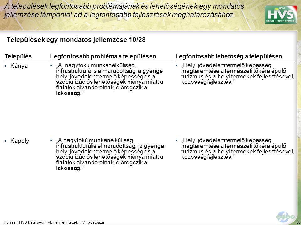 """56 Települések egy mondatos jellemzése 10/28 A települések legfontosabb problémájának és lehetőségének egy mondatos jellemzése támpontot ad a legfontosabb fejlesztések meghatározásához Forrás:HVS kistérségi HVI, helyi érintettek, HVT adatbázis TelepülésLegfontosabb probléma a településen ▪Kánya ▪""""A nagyfokú munkanélküliség, infrastrukrurális elmaradottság, a gyenge helyi jövedelemtermelő képesség és a szocializációs lehetőségek hiánya miatt a fiatalok elvándorolnak, elöregszik a lakosság. ▪Kapoly ▪""""A nagyfokú munkanélküliség, infrastrukturális elmaradottság, a gyenge helyi jövedelemtermelő képesség és a szocializációs lehetőségek hiánya miatt a fiatalok elvándorolnak, elöregszik a lakosság. Legfontosabb lehetőség a településen ▪""""Helyi jövedelemtermelő képesség megteremtése a természeti tőkére épülő turizmus és a helyi termékek fejlesztésével, közösségfejlesztés."""