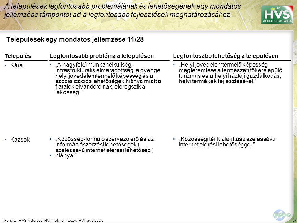 """57 Települések egy mondatos jellemzése 11/28 A települések legfontosabb problémájának és lehetőségének egy mondatos jellemzése támpontot ad a legfontosabb fejlesztések meghatározásához Forrás:HVS kistérségi HVI, helyi érintettek, HVT adatbázis TelepülésLegfontosabb probléma a településen ▪Kára ▪""""A nagyfokú munkanélküliség, infrastrukturális elmaradottság, a gyenge helyi jövedelemtermelő képesség és a szocializációs lehetőségek hiánya miatt a fiatalok elvándorolnak, elöregszik a lakosság. ▪Kazsok ▪""""Közösség-formáló szervező erő és az információszerzési lehetőségek ( szélessávú internet elérési lehetőség ) ▪hiánya. Legfontosabb lehetőség a településen ▪""""Helyi jövedelemtermelő képesség megteremtése a természeti tőkére épülő turizmus és a helyi háztáji gazdálkodás, helyi termékek fejlesztésével. ▪""""Közösségi tér kialakítása szélessávú internet elérési lehetőséggel."""