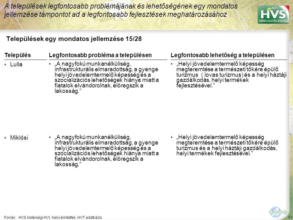 """61 Települések egy mondatos jellemzése 15/28 A települések legfontosabb problémájának és lehetőségének egy mondatos jellemzése támpontot ad a legfontosabb fejlesztések meghatározásához Forrás:HVS kistérségi HVI, helyi érintettek, HVT adatbázis TelepülésLegfontosabb probléma a településen ▪Lulla ▪""""A nagyfokú munkanélküliség, infrastrukturális elmaradottság, a gyenge helyi jövedelemtermelő képesség és a szocializációs lehetőségek hiánya miatt a fiatalok elvándorolnak, elöregszik a lakosság. ▪Miklósi ▪""""A nagyfokú munkanélküliség, infrastrukturális elmaradottság, a gyenge helyi jövedelemtermelő képesség és a szocializációs lehetőségek hiánya miatt a fiatalok elvándorolnak, elöregszik a lakosság. Legfontosabb lehetőség a településen ▪""""Helyi jövedelemtermelő képesség megteremtése a természeti tőkére épülő turizmus ( lovas turizmus) és a helyi háztáji gazdálkodás, helyi termékek fejlesztésével. ▪""""Helyi jövedelemtermelő képesség megteremtése a természeti tőkére épülő turizmus és a helyi háztáji gazdálkodás, helyi termékek fejlesztésével."""