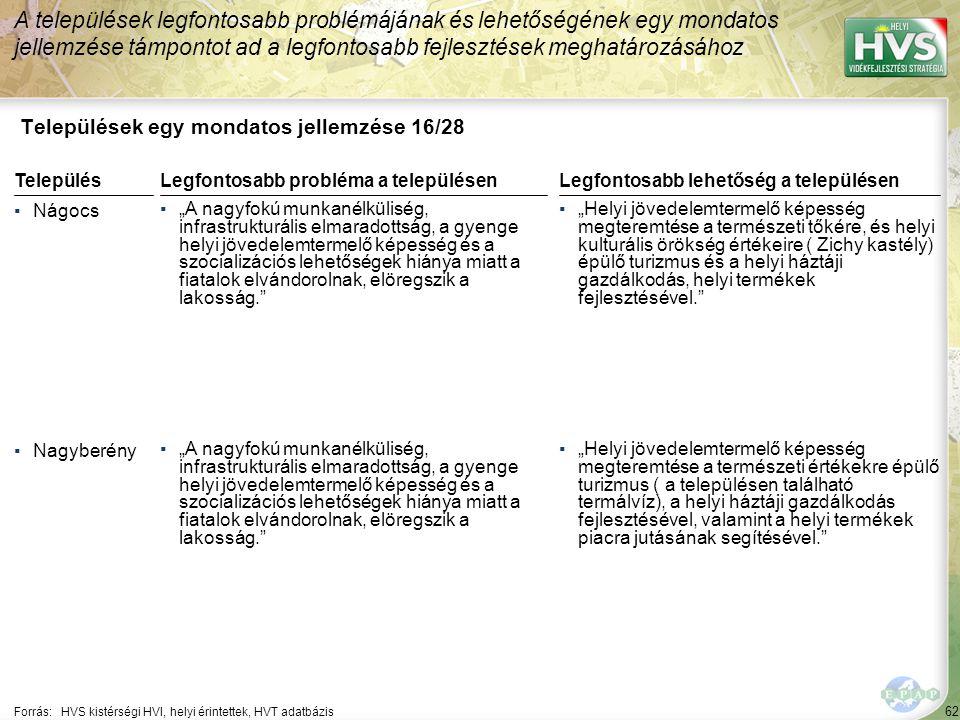 """62 Települések egy mondatos jellemzése 16/28 A települések legfontosabb problémájának és lehetőségének egy mondatos jellemzése támpontot ad a legfontosabb fejlesztések meghatározásához Forrás:HVS kistérségi HVI, helyi érintettek, HVT adatbázis TelepülésLegfontosabb probléma a településen ▪Nágocs ▪""""A nagyfokú munkanélküliség, infrastrukturális elmaradottság, a gyenge helyi jövedelemtermelő képesség és a szocializációs lehetőségek hiánya miatt a fiatalok elvándorolnak, elöregszik a lakosság. ▪Nagyberény ▪""""A nagyfokú munkanélküliség, infrastrukturális elmaradottság, a gyenge helyi jövedelemtermelő képesség és a szocializációs lehetőségek hiánya miatt a fiatalok elvándorolnak, elöregszik a lakosság. Legfontosabb lehetőség a településen ▪""""Helyi jövedelemtermelő képesség megteremtése a természeti tőkére, és helyi kulturális örökség értékeire ( Zichy kastély) épülő turizmus és a helyi háztáji gazdálkodás, helyi termékek fejlesztésével. ▪""""Helyi jövedelemtermelő képesség megteremtése a természeti értékekre épülő turizmus ( a településen található termálvíz), a helyi háztáji gazdálkodás fejlesztésével, valamint a helyi termékek piacra jutásának segítésével."""