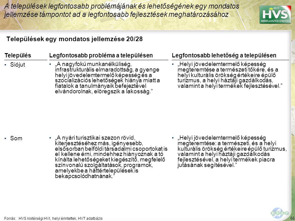 """66 Települések egy mondatos jellemzése 20/28 A települések legfontosabb problémájának és lehetőségének egy mondatos jellemzése támpontot ad a legfontosabb fejlesztések meghatározásához Forrás:HVS kistérségi HVI, helyi érintettek, HVT adatbázis TelepülésLegfontosabb probléma a településen ▪Siójut ▪""""A nagyfokú munkanélküliség, infrastrukturális elmaradottság, a gyenge helyi jövedelemtermelő képesség és a szocializációs lehetőségek hiánya miatt a fiatalok a tanulmányaik befejeztével elvándorolnak, elöregszik a lakosság. ▪Som ▪""""A nyári turisztikai szezon rövid, kiterjesztéséhez más, igényesebb, elsősorban belföldi társadalmi csoportokat is el kellene érni, mindehhez hiányoznak a tó kínálta lehetőségeket kiegészítő, megfelelő színvonalú szolgáltatások, programok, amelyekbe a háttértelepülések is bekapcsolódhatnának. Legfontosabb lehetőség a településen ▪""""Helyi jövedelemtermelő képesség megteremtése a természeti tőkére, és a helyi kulturális örökség értékeire épülő turizmus, a helyi háztáji gazdálkodás, valamint a helyi termékek fejlesztésével. ▪""""Helyi jövedelemtermelő képesség megteremtése: a természeti, és a helyi kulturális örökség értékeire épülő turizmus, valamint a helyi háztáji gazdálkodás fejlesztésével, a helyi termékek piacra jutásának segítésével."""