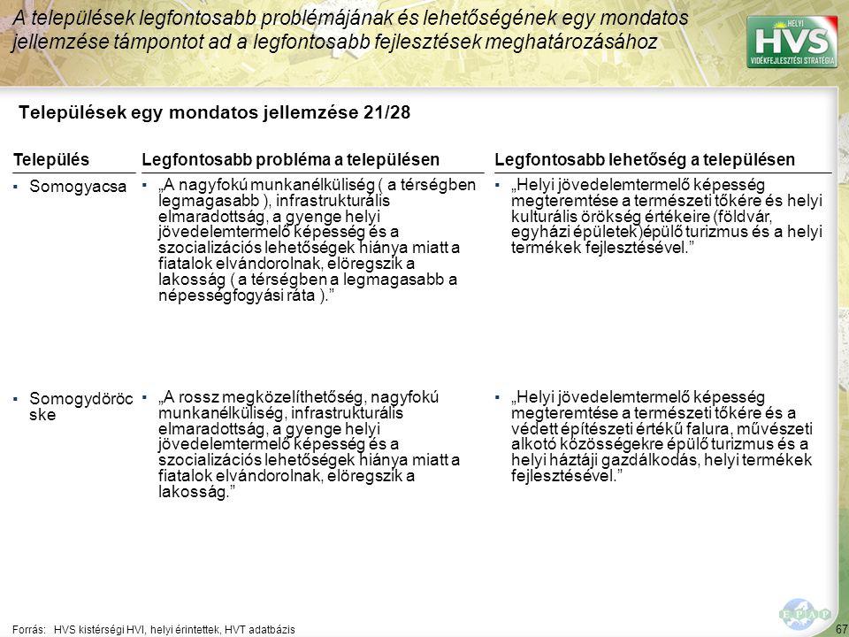 """67 Települések egy mondatos jellemzése 21/28 A települések legfontosabb problémájának és lehetőségének egy mondatos jellemzése támpontot ad a legfontosabb fejlesztések meghatározásához Forrás:HVS kistérségi HVI, helyi érintettek, HVT adatbázis TelepülésLegfontosabb probléma a településen ▪Somogyacsa ▪""""A nagyfokú munkanélküliség ( a térségben legmagasabb ), infrastrukturális elmaradottság, a gyenge helyi jövedelemtermelő képesség és a szocializációs lehetőségek hiánya miatt a fiatalok elvándorolnak, elöregszik a lakosság ( a térségben a legmagasabb a népességfogyási ráta ). ▪Somogydöröc ske ▪""""A rossz megközelíthetőség, nagyfokú munkanélküliség, infrastrukturális elmaradottság, a gyenge helyi jövedelemtermelő képesség és a szocializációs lehetőségek hiánya miatt a fiatalok elvándorolnak, elöregszik a lakosság. Legfontosabb lehetőség a településen ▪""""Helyi jövedelemtermelő képesség megteremtése a természeti tőkére és helyi kulturális örökség értékeire (földvár, egyházi épületek)épülő turizmus és a helyi termékek fejlesztésével. ▪""""Helyi jövedelemtermelő képesség megteremtése a természeti tőkére és a védett építészeti értékű falura, művészeti alkotó közösségekre épülő turizmus és a helyi háztáji gazdálkodás, helyi termékek fejlesztésével."""