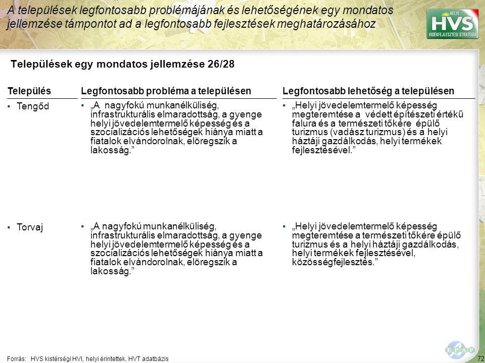 """72 Települések egy mondatos jellemzése 26/28 A települések legfontosabb problémájának és lehetőségének egy mondatos jellemzése támpontot ad a legfontosabb fejlesztések meghatározásához Forrás:HVS kistérségi HVI, helyi érintettek, HVT adatbázis TelepülésLegfontosabb probléma a településen ▪Tengőd ▪""""A nagyfokú munkanélküliség, infrastrukturális elmaradottság, a gyenge helyi jövedelemtermelő képesség és a szocializációs lehetőségek hiánya miatt a fiatalok elvándorolnak, elöregszik a lakosság. ▪Torvaj ▪""""A nagyfokú munkanélküliség, infrastrukturális elmaradottság, a gyenge helyi jövedelemtermelő képesség és a szocializációs lehetőségek hiánya miatt a fiatalok elvándorolnak, elöregszik a lakosság. Legfontosabb lehetőség a településen ▪""""Helyi jövedelemtermelő képesség megteremtése a védett építészeti értékű falura és a természeti tőkére épülő turizmus (vadász turizmus) és a helyi háztáji gazdálkodás, helyi termékek fejlesztésével. ▪""""Helyi jövedelemtermelő képesség megteremtése a természeti tőkére épülő turizmus és a helyi háztáji gazdálkodás, helyi termékek fejlesztésével, közösségfejlesztés."""