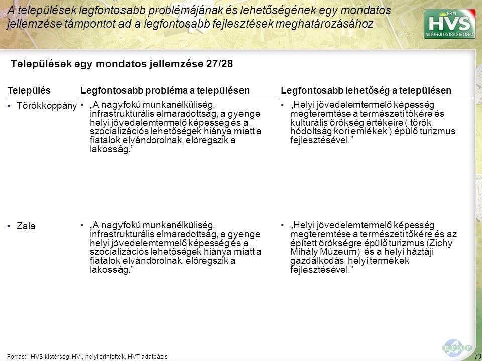 """73 Települések egy mondatos jellemzése 27/28 A települések legfontosabb problémájának és lehetőségének egy mondatos jellemzése támpontot ad a legfontosabb fejlesztések meghatározásához Forrás:HVS kistérségi HVI, helyi érintettek, HVT adatbázis TelepülésLegfontosabb probléma a településen ▪Törökkoppány ▪""""A nagyfokú munkanélküliség, infrastrukturális elmaradottság, a gyenge helyi jövedelemtermelő képesség és a szocializációs lehetőségek hiánya miatt a fiatalok elvándorolnak, elöregszik a lakosság. ▪Zala ▪""""A nagyfokú munkanélküliség, infrastrukturális elmaradottság, a gyenge helyi jövedelemtermelő képesség és a szocializációs lehetőségek hiánya miatt a fiatalok elvándorolnak, elöregszik a lakosság. Legfontosabb lehetőség a településen ▪""""Helyi jövedelemtermelő képesség megteremtése a természeti tőkére és kulturális örökség értékeire ( török hódoltság kori emlékek ) épülő turizmus fejlesztésével. ▪""""Helyi jövedelemtermelő képesség megteremtése a természeti tőkére és az épített örökségre épülő turizmus (Zichy Mihály Múzeum) és a helyi háztáji gazdálkodás, helyi termékek fejlesztésével."""