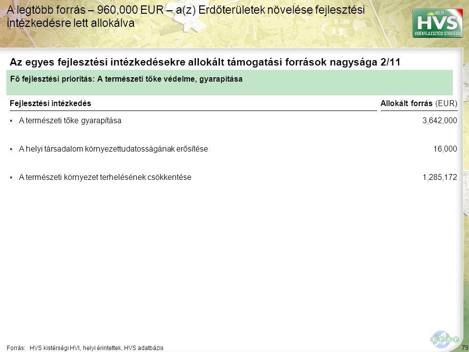 79 ▪A természeti tőke gyarapítása Forrás:HVS kistérségi HVI, helyi érintettek, HVS adatbázis Az egyes fejlesztési intézkedésekre allokált támogatási források nagysága 2/11 A legtöbb forrás – 960,000 EUR – a(z) Erdőterületek növelése fejlesztési intézkedésre lett allokálva Fejlesztési intézkedés ▪A helyi társadalom környezettudatosságának erősítése ▪A természeti környezet terhelésének csökkentése Fő fejlesztési prioritás: A természeti tőke védelme, gyarapítása Allokált forrás (EUR) 3,642,000 16,000 1,285,172