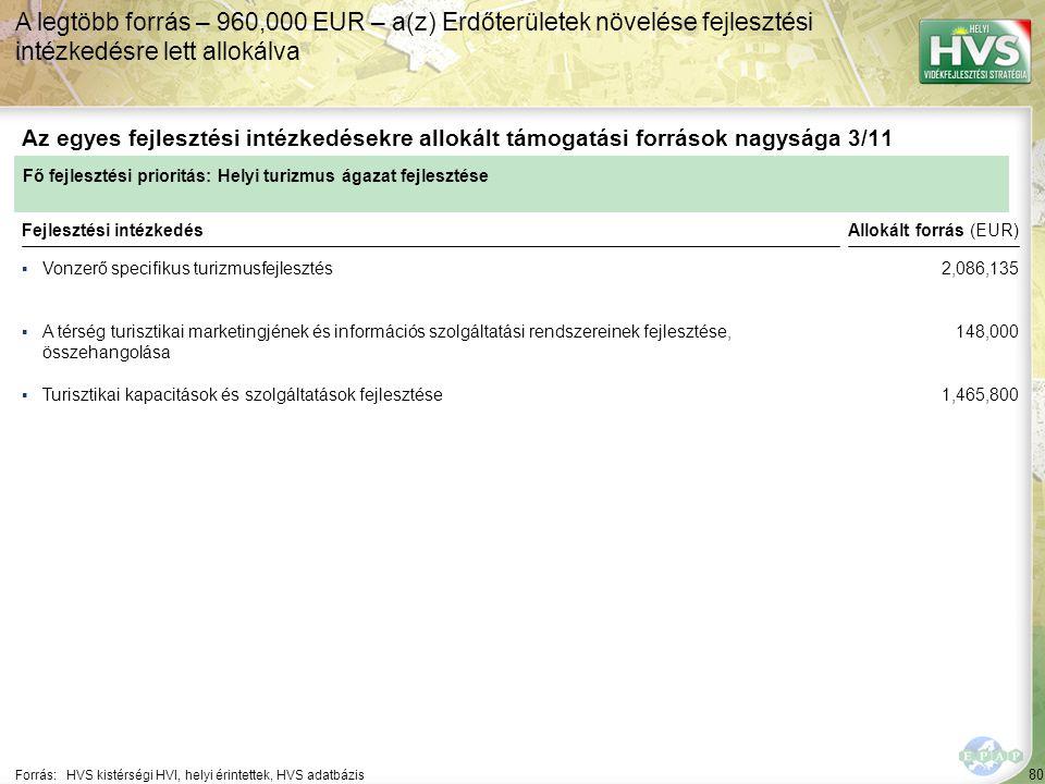 80 ▪Vonzerő specifikus turizmusfejlesztés Forrás:HVS kistérségi HVI, helyi érintettek, HVS adatbázis Az egyes fejlesztési intézkedésekre allokált támogatási források nagysága 3/11 A legtöbb forrás – 960,000 EUR – a(z) Erdőterületek növelése fejlesztési intézkedésre lett allokálva Fejlesztési intézkedés ▪A térség turisztikai marketingjének és információs szolgáltatási rendszereinek fejlesztése, összehangolása ▪Turisztikai kapacitások és szolgáltatások fejlesztése Fő fejlesztési prioritás: Helyi turizmus ágazat fejlesztése Allokált forrás (EUR) 2,086,135 148,000 1,465,800