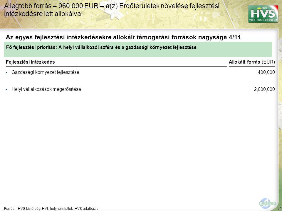 81 ▪Gazdasági környezet fejlesztése Forrás:HVS kistérségi HVI, helyi érintettek, HVS adatbázis Az egyes fejlesztési intézkedésekre allokált támogatási források nagysága 4/11 A legtöbb forrás – 960,000 EUR – a(z) Erdőterületek növelése fejlesztési intézkedésre lett allokálva Fejlesztési intézkedés ▪Helyi vállalkozások megerősítése Fő fejlesztési prioritás: A helyi vállalkozói szféra és a gazdasági környezet fejlesztése Allokált forrás (EUR) 400,000 2,000,000