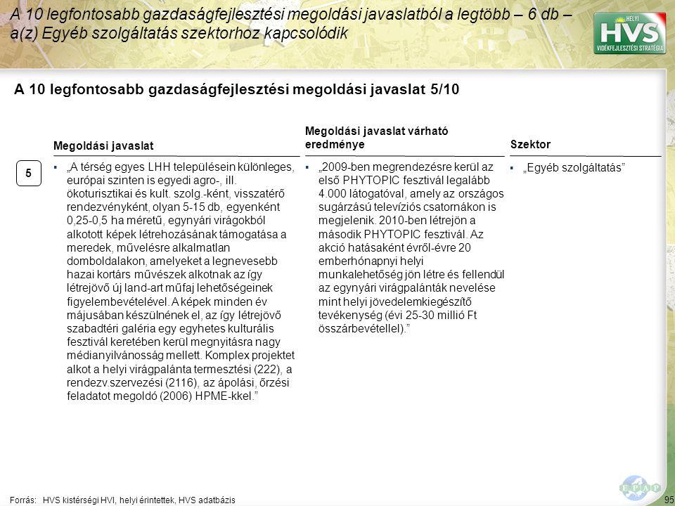 """95 A 10 legfontosabb gazdaságfejlesztési megoldási javaslat 5/10 Forrás:HVS kistérségi HVI, helyi érintettek, HVS adatbázis Szektor ▪""""Egyéb szolgáltatás A 10 legfontosabb gazdaságfejlesztési megoldási javaslatból a legtöbb – 6 db – a(z) Egyéb szolgáltatás szektorhoz kapcsolódik 5 ▪""""A térség egyes LHH településein különleges, európai szinten is egyedi agro-, ill."""