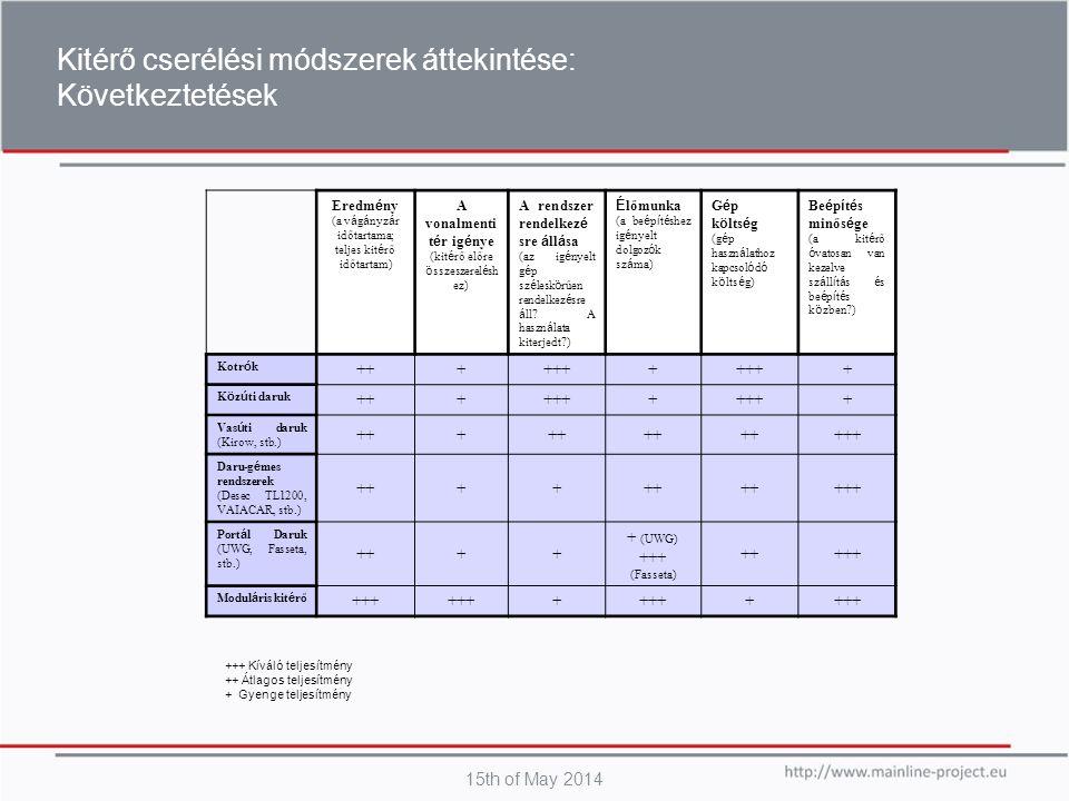 15th of May 2014 Kitérő cserélési módszerek áttekintése: Következtetések Eredm é ny (a v á g á nyz á r időtartama; teljes kit é rő időtartam) A vonalm
