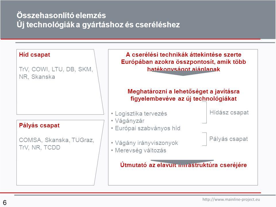 Összehasonlító elemzés Új technológiák a gyártáshoz és cseréléshez 6 A cserélési technikák áttekintése szerte Európában azokra összpontosít, amik több