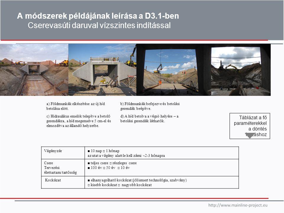 15th of May 2014 Georácsok A georácsok beépítését az ágyazati réteg alá tanulmányoztuk és teszteltük számos alkalommal az utóbbi években (mint pl.
