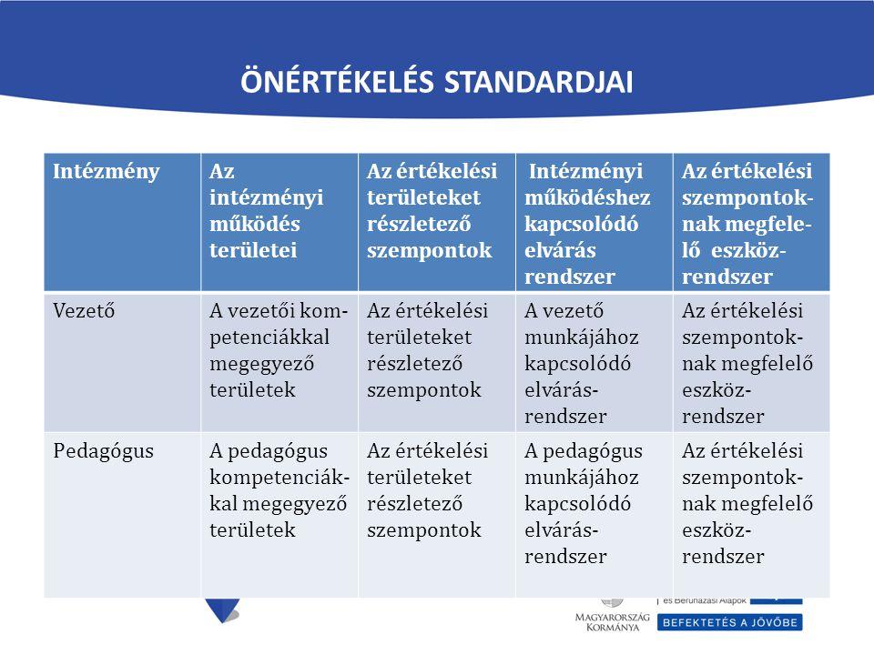 ÖNÉRTÉKELÉS STANDARDJAI IntézményAz intézményi működés területei Az értékelési területeket részletező szempontok Intézményi működéshez kapcsolódó elvárás rendszer Az értékelési szempontok- nak megfele- lő eszköz- rendszer VezetőA vezetői kom- petenciákkal megegyező területek Az értékelési területeket részletező szempontok A vezető munkájához kapcsolódó elvárás- rendszer Az értékelési szempontok- nak megfelelő eszköz- rendszer PedagógusA pedagógus kompetenciák- kal megegyező területek Az értékelési területeket részletező szempontok A pedagógus munkájához kapcsolódó elvárás- rendszer Az értékelési szempontok- nak megfelelő eszköz- rendszer