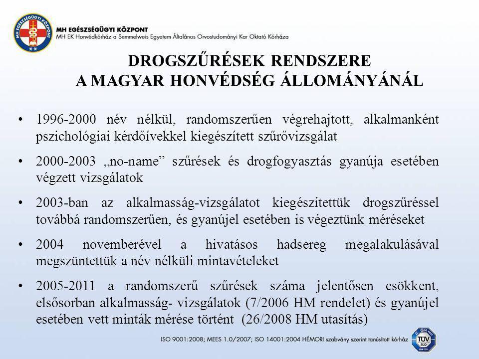 DROGSZŰRÉSEK RENDSZERE A MAGYAR HONVÉDSÉG ÁLLOMÁNYÁNÁL 1996-2000 név nélkül, randomszerűen végrehajtott, alkalmanként pszichológiai kérdőívekkel kiegé