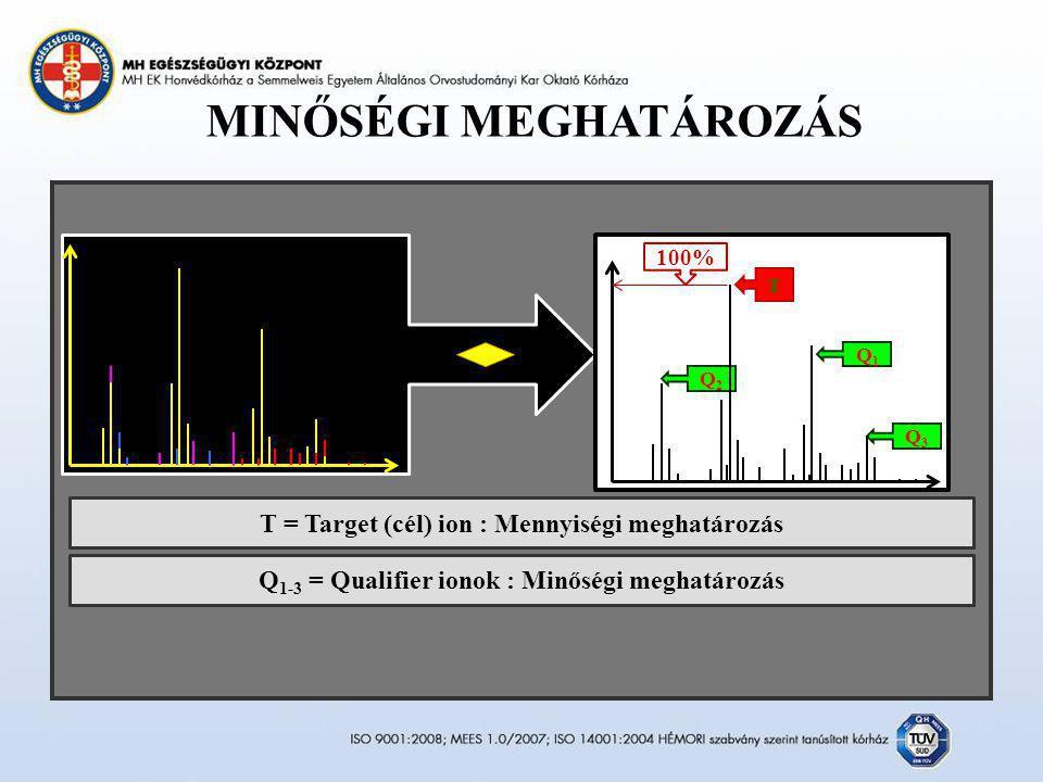 MINŐSÉGI MEGHATÁROZÁS T Q1Q1 Q3Q3 Q2Q2 100% T = Target (cél) ion : Mennyiségi meghatározás Q 1-3 = Qualifier ionok : Minőségi meghatározás