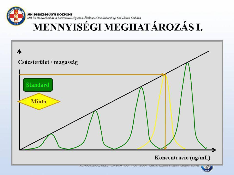 MENNYISÉGI MEGHATÁROZÁS I. Csúcsterület / magasság Koncentráció (ng/mL) Standard Minta