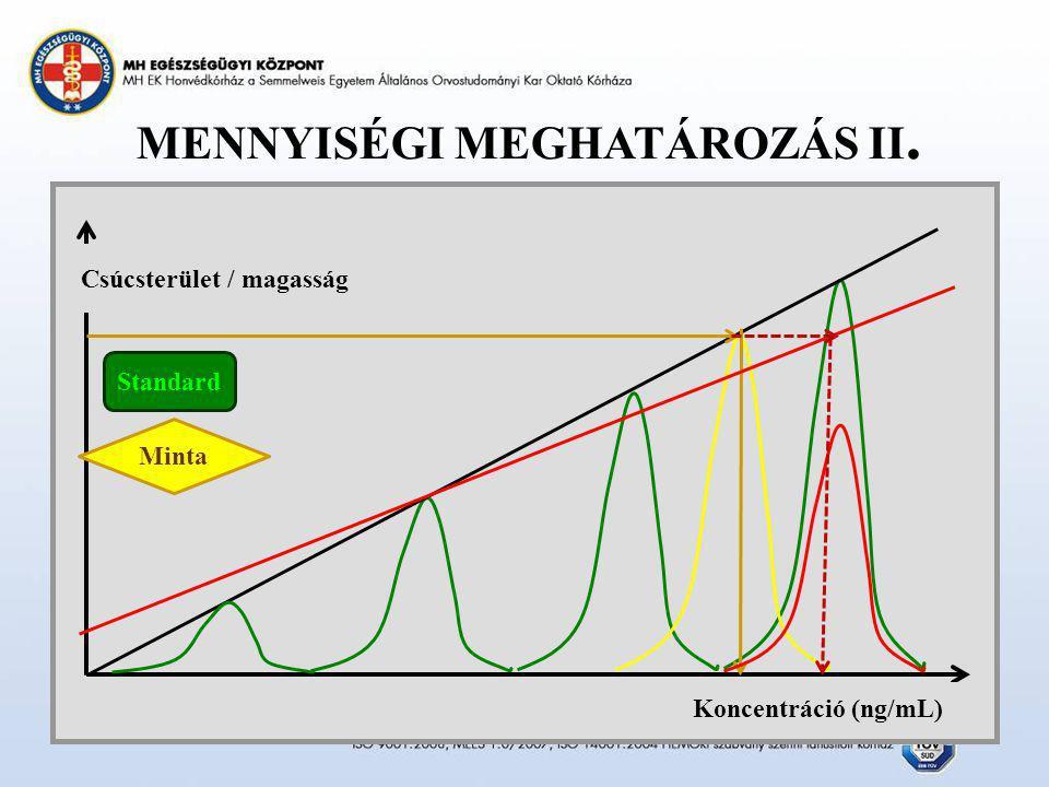 MENNYISÉGI MEGHATÁROZÁS II. Csúcsterület / magasság Koncentráció (ng/mL) Standard Minta