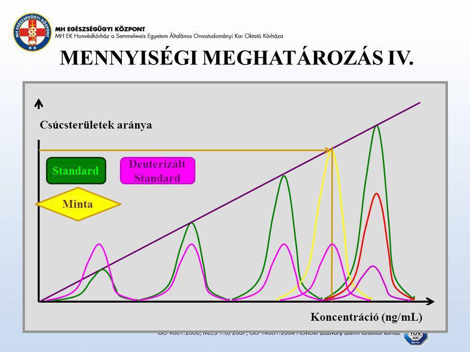 MENNYISÉGI MEGHATÁROZÁS IV. Csúcsterületek aránya Koncentráció (ng/mL) Standard Minta Deuterizált Standard