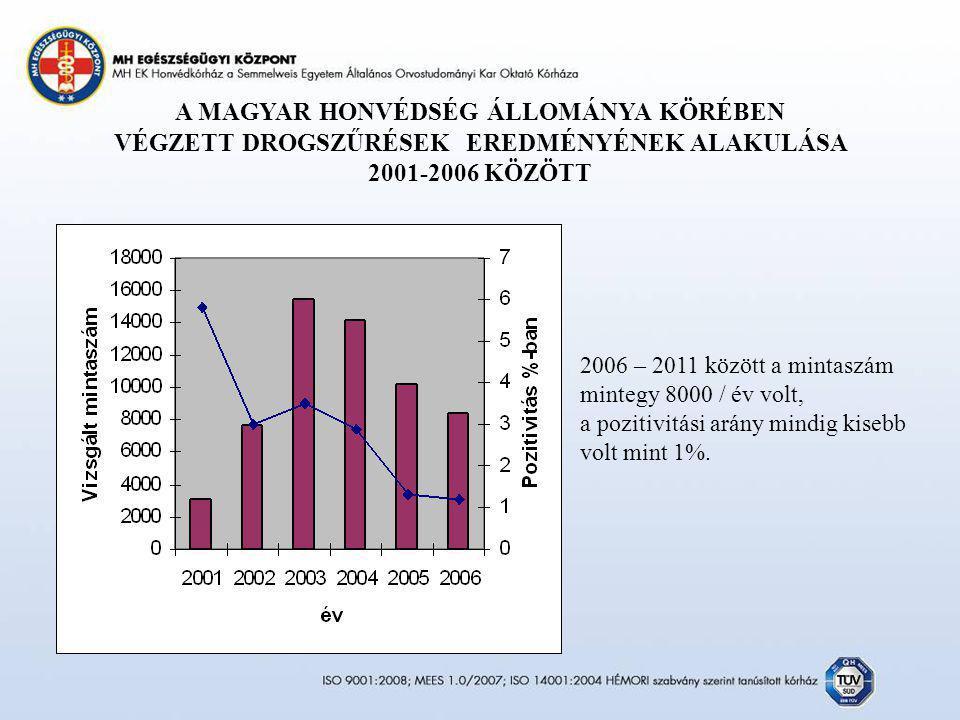 A MAGYAR HONVÉDSÉG ÁLLOMÁNYA KÖRÉBEN VÉGZETT DROGSZŰRÉSEK EREDMÉNYÉNEK ALAKULÁSA 2001-2006 KÖZÖTT 2006 – 2011 között a mintaszám mintegy 8000 / év vol