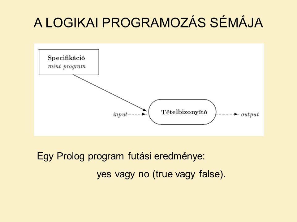 A LOGIKAI PROGRAMOZÁS SÉMÁJA Egy Prolog program futási eredménye: yes vagy no (true vagy false).