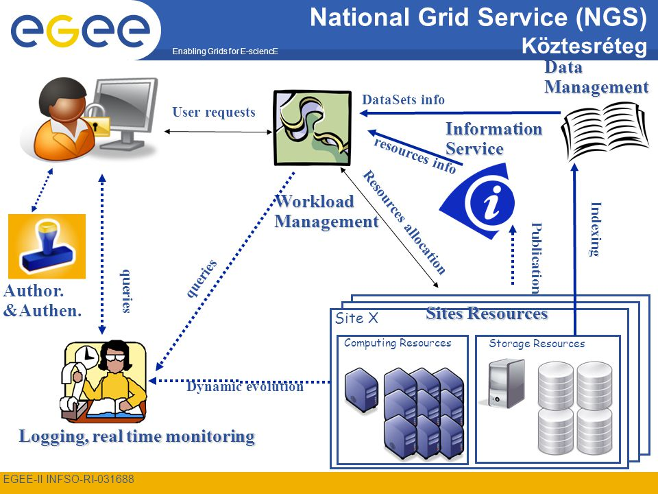 Enabling Grids for E-sciencE EGEE-II INFSO-RI-031688 3 Enabling Grids for E-sciencE EGEE-II INFSO-RI-031688 3 National Grid Service (NGS) Köztesréteg Computing Resources Storage Resources Site X Logging, real time monitoring WorkloadManagement Sites Resources InformationService Dynamic evolution DataManagement DataSets info Author.