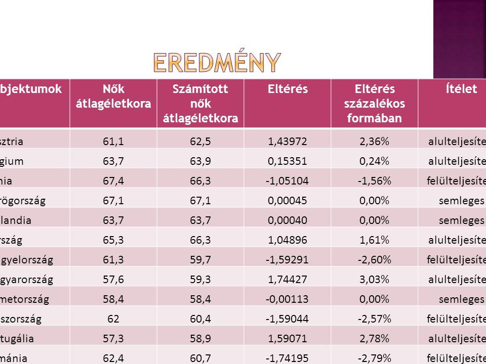 ObjektumokNők átlagéletkora Számított nők átlagéletkora EltérésEltérés százalékos formában Ítélet Ausztria61,162,51,439722,36%alulteljesített Belgium63,763,90,153510,24%alulteljesített Dánia67,466,3-1,05104-1,56%felülteljesített Görögország67,1 0,000450,00%semleges Hollandia63,7 0,000400,00%semleges Írország65,366,31,048961,61%alulteljesített Lengyelország61,359,7-1,59291-2,60%felülteljesített Magyarország57,659,31,744273,03%alulteljesített Németország58,4 -0,001130,00%semleges Olaszország6260,4-1,59044-2,57%felülteljesített Portugália57,358,91,590712,78%alulteljesített Románia62,460,7-1,74195-2,79%felülteljesített Spanyolország62,9 -0,001540,00%semleges Szlovénia62,3 0,000520,00%semleges
