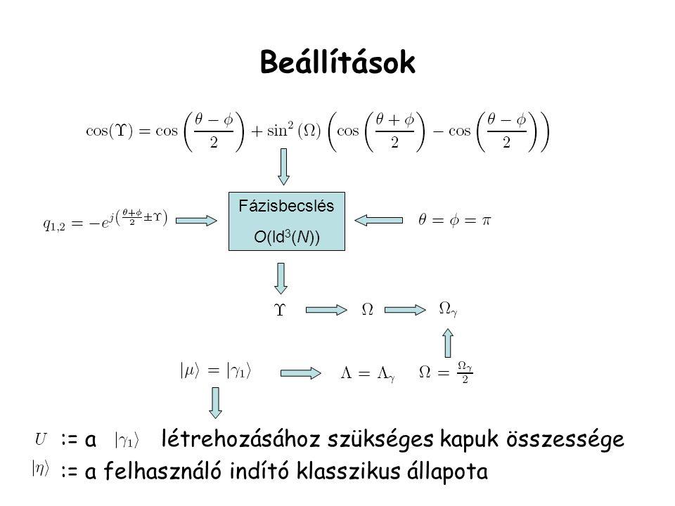 Beállítások Fázisbecslés O(ld 3 (N)) := a létrehozásához szükséges kapuk összessége := a felhasználó indító klasszikus állapota