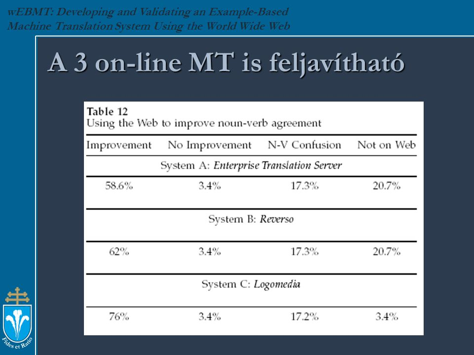 wEBMT: Developing and Validating an Example-Based Machine Translation System Using the World Wide Web A 3 on-line MT is feljavítható
